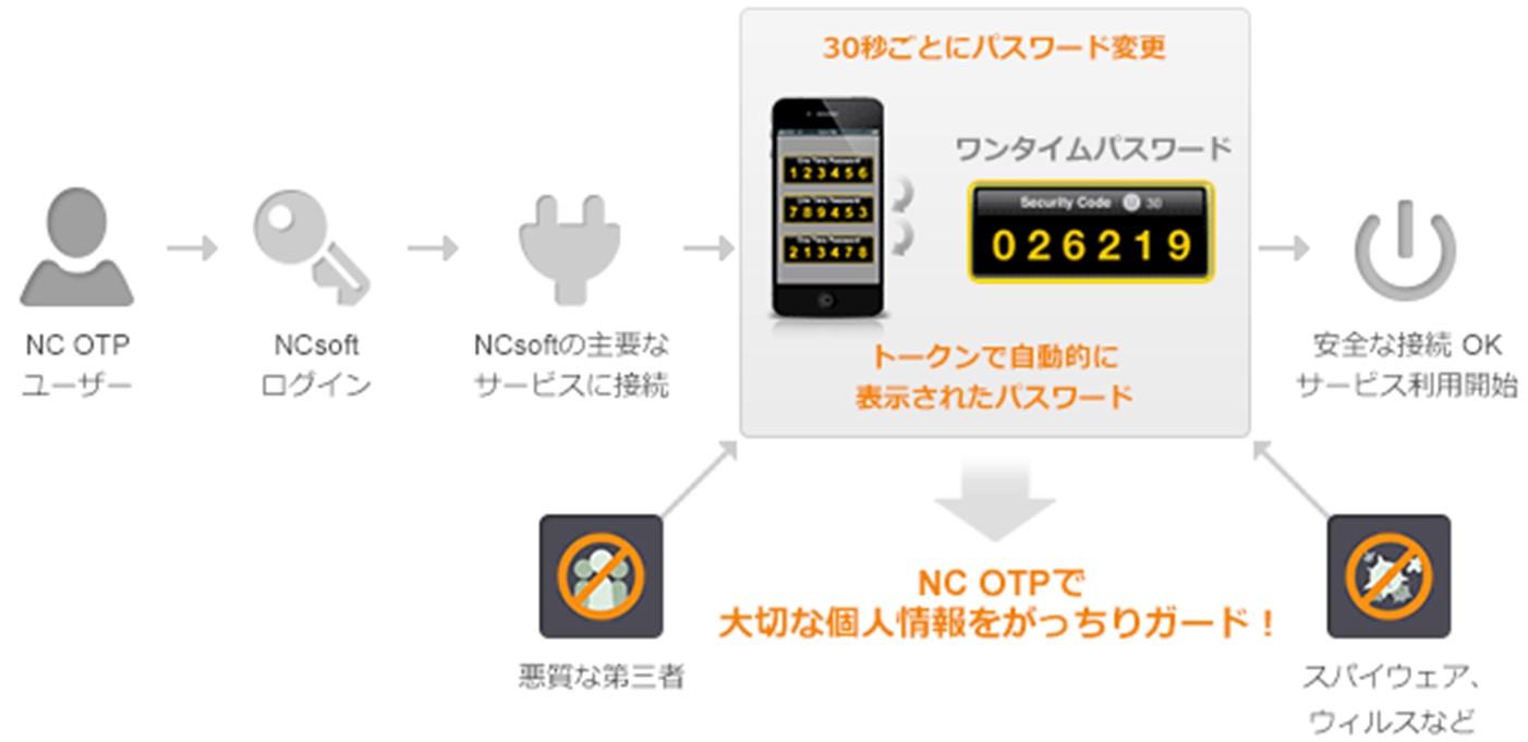 OTP.jpg