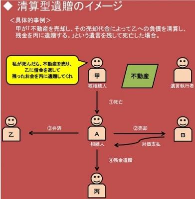清算型遺贈のイメージ図